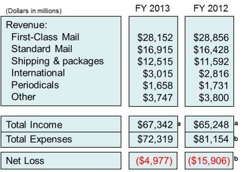 FY 2013 highlights