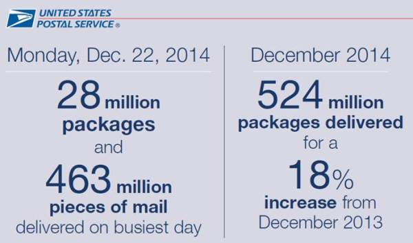 2014 holiday stats
