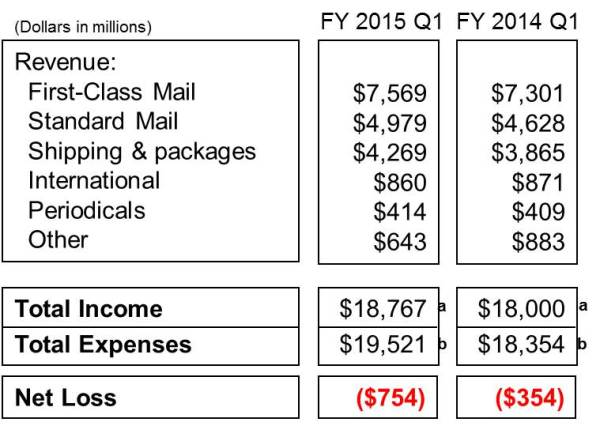 Q12015 financials